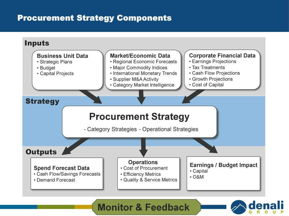 Projections Growth Projections Cost of Capital Strategy Procurement Strategy - Category Strategies - Operational Strategies Outputs Spend Forecast Data Cash