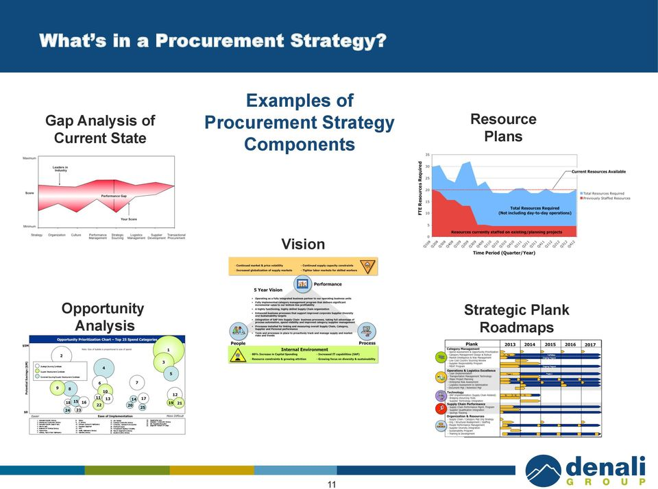 Procurement Strategy Components Resource