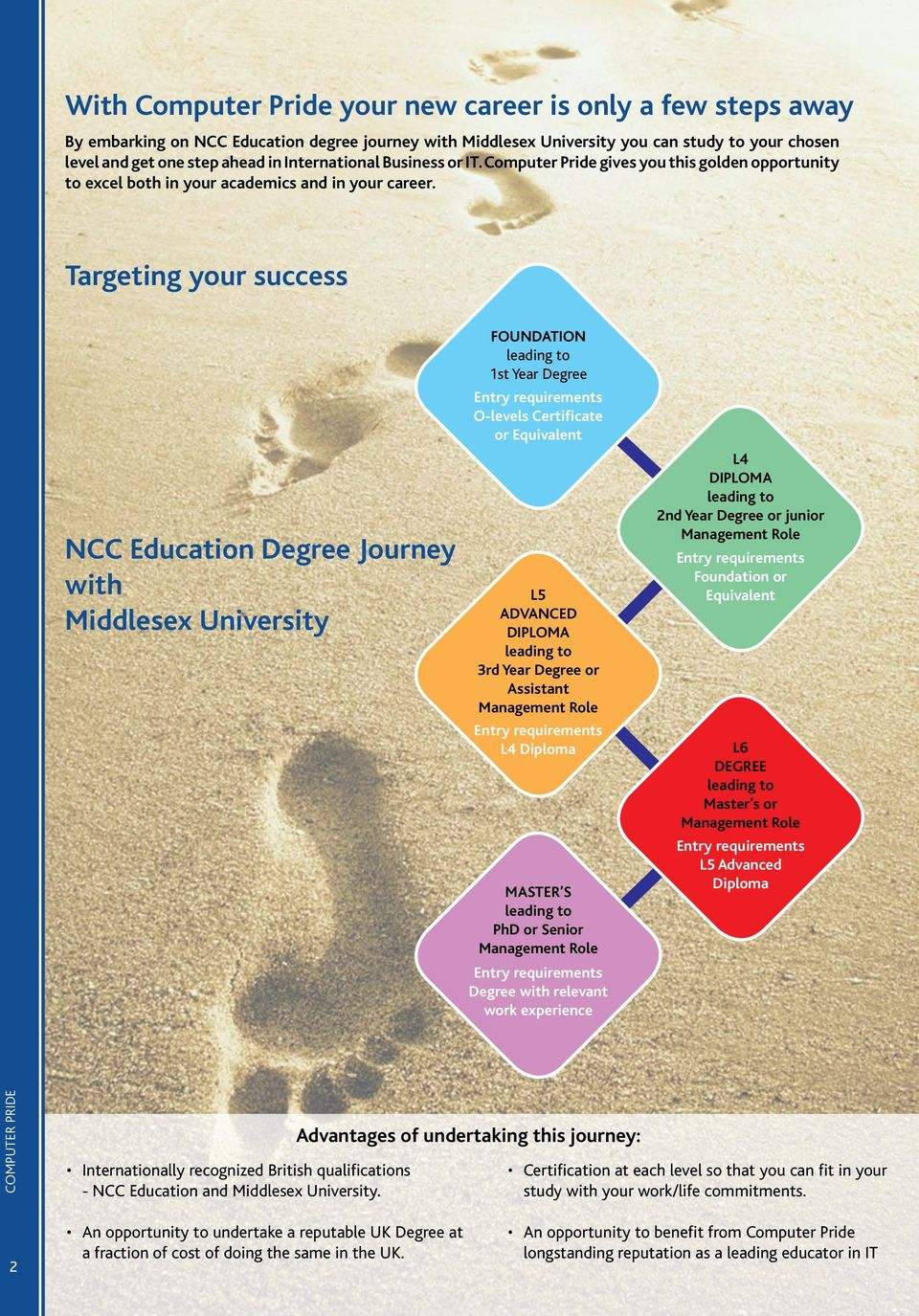 Targeting your success NCC Education Degree Journey with Middlesex University FOUNDATION leading to 1st Year Degree Entry requirements O-levels Certificate or Equivalent L5 ADVANCED DIPLOMA leading