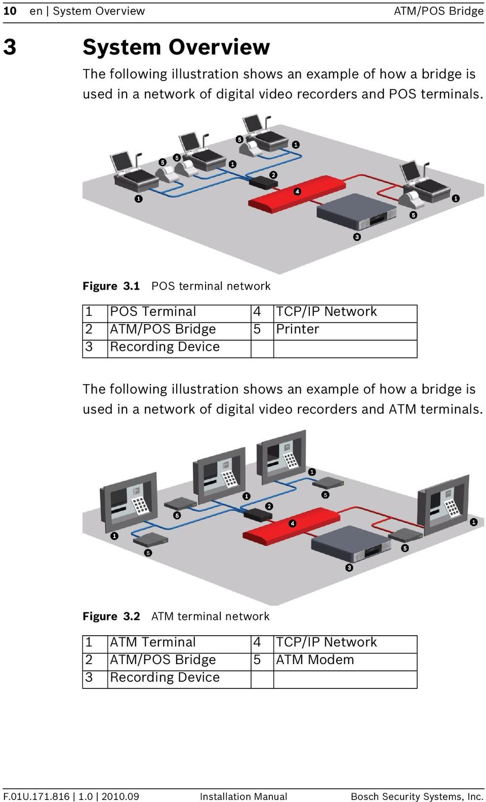 1 POS terminal network 1 POS Terminal 4 TCP/IP Network 2 ATM/POS Bridge 5 Printer 3 Recording Device The following illustration shows an example of how