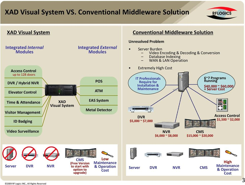 Middleware Solution Unresolved Problem Server Burden Video Encoding & Decoding & Conversion Database Indexing WAN & LAN Operation Extremely High Cost IT Professionals Require for Installation &