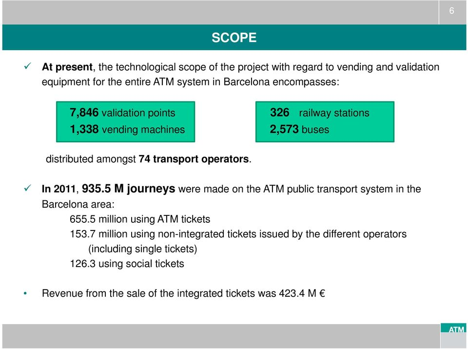 5 M journeys were made on the ATM public transport system in the Barcelona area: 655.5 million using ATM tickets 153.