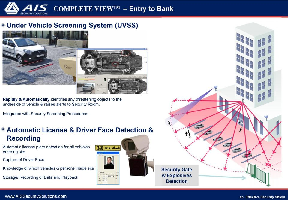Automatic License & Driver Face Detection & Recording Automatic licence plate detection for all vehicles entering site