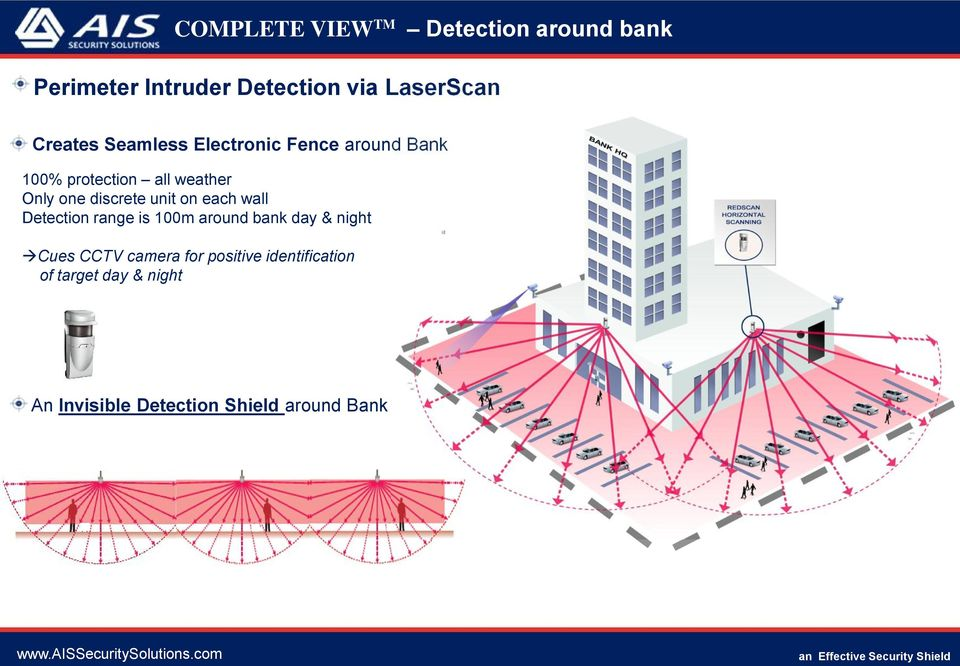 discrete unit on each wall Detection range is 100m around bank day & night Cues CCTV