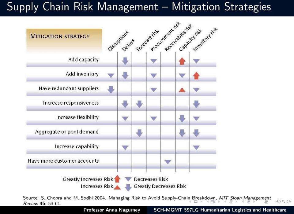 supply chain and risk management Also consider learn how to identify risks to your business find out how you can use the pprr risk management model to identify and respond to supply chain risks.