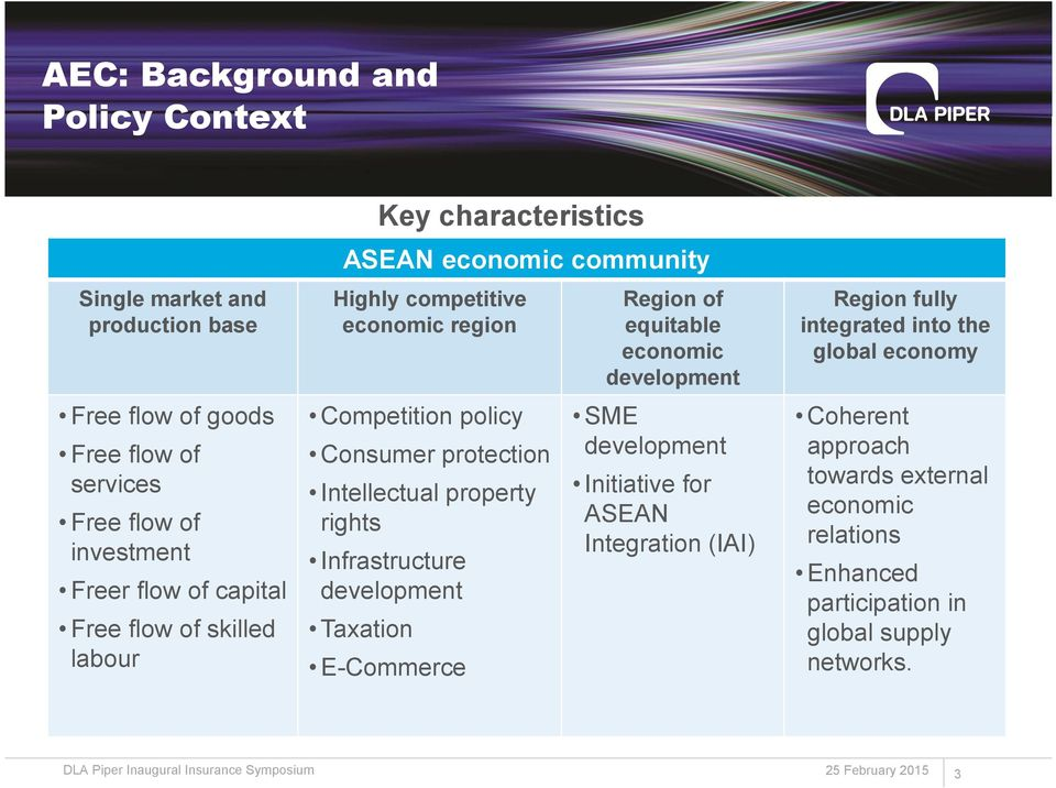 Intellectual property rights Infrastructure development Taxation E-Commerce Region of equitable economic development SME development Initiative for ASEAN