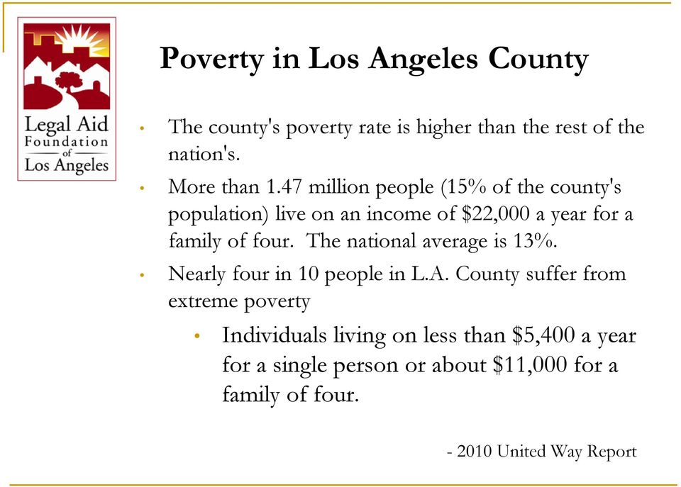 The national average is 13%. Nearly four in 10 people in L.A.
