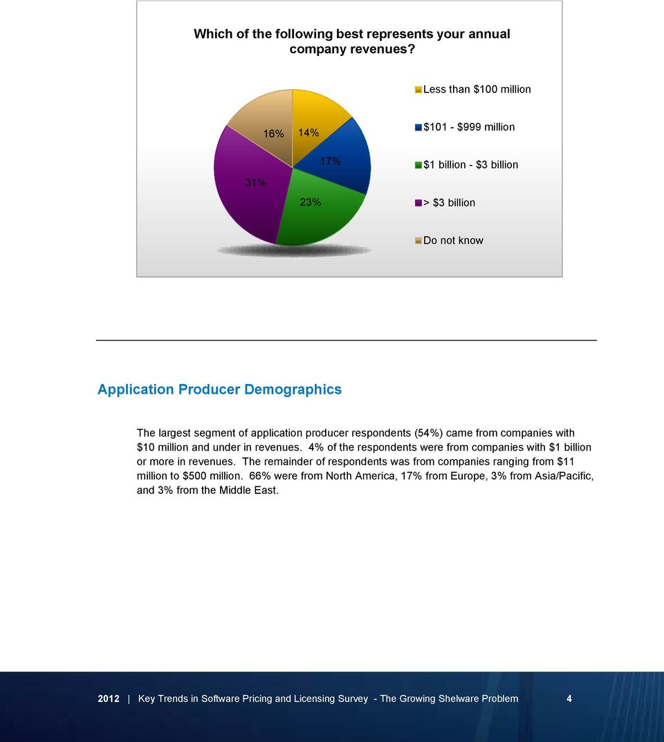 application producer respondents (54%) came from companies with $10 million and under in revenues.