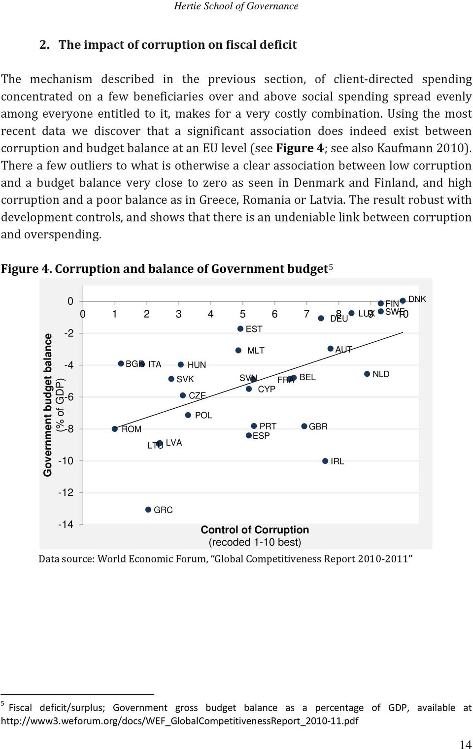 Using the most recent data we discover that a significant association does indeed exist between corruption and budget balance at an EU level (see Figure 4; see also Kaufmann 2010).