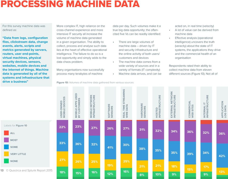 Machine data is generated by all of the systems and infrastructure that drive a business More complex IT, high reliance on the cross-channel experience and more intensive IT security all increase the