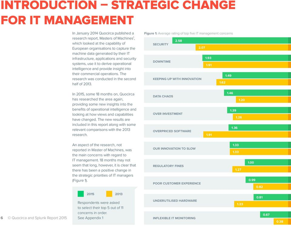 The research was conducted in the second half of 2013. Figure 1: Average rating of top five IT management concerns SECURITY DOWNTIME 2.58 KEEPING UP WITH INNOVATION 2.07 1.93 1.91 1.62 1.