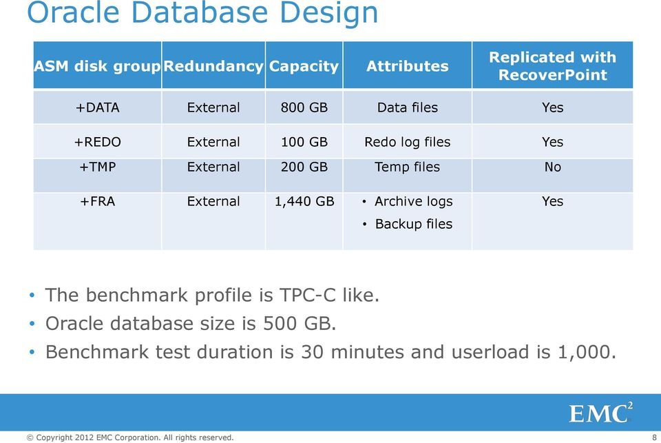 Temp files No +FRA External 1,440 GB Archive logs Backup files Yes The benchmark profile is TPC-C