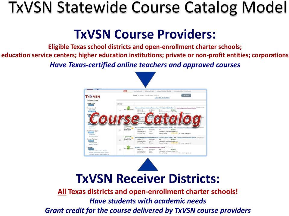 corporations Have Texas-certified online teachers and approved courses TxVSN Receiver Districts: All Texas districts