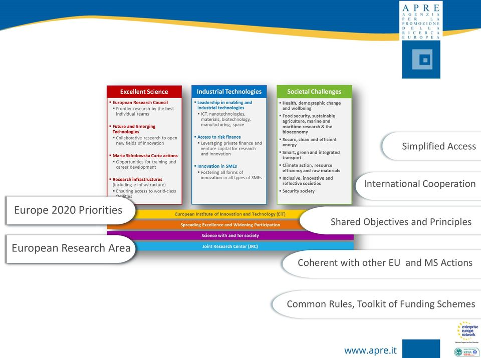 Objectives and Principles Coherent with other EU