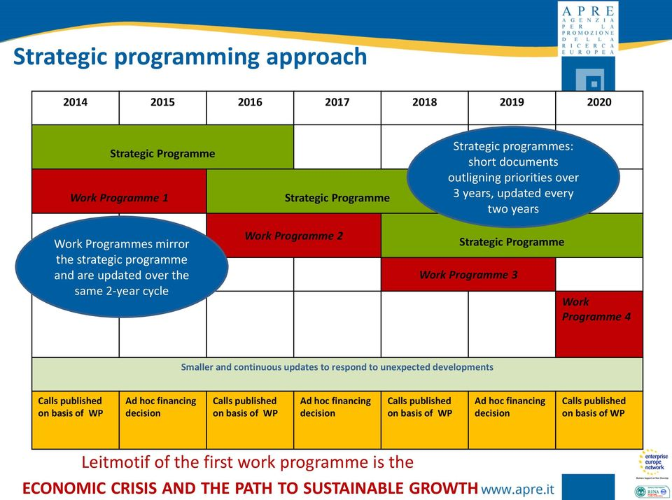 Programme 4 Smaller and continuous updates to respond to unexpected developments Calls published on basis of WP Ad hoc financing decision Calls published on basis of WP Ad hoc financing
