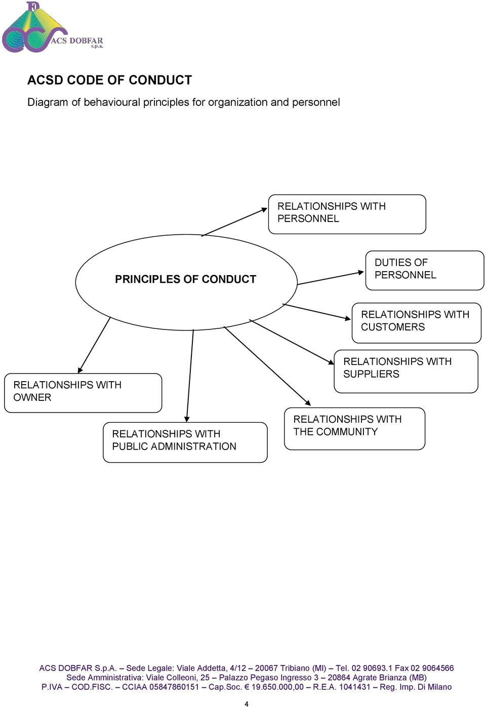 PERSONNEL RELATIONSHIPS WITH CUSTOMERS RELATIONSHIPS WITH OWNER RELATIONSHIPS