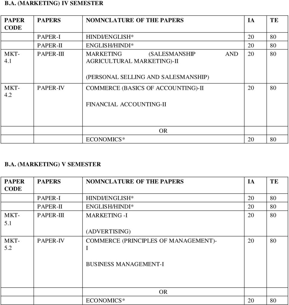 MARKETING)-II (PERSONAL SELLING AND SALESMANSHIP) 4.2 PAPER-IV COMMERCE (BASICS OF ACCOUNTING)-II FINANCIAL ACCOUNTING-II OR ECONOMICS* B.A. (MARKETING) V SEMESTER PAPER CODE 5.