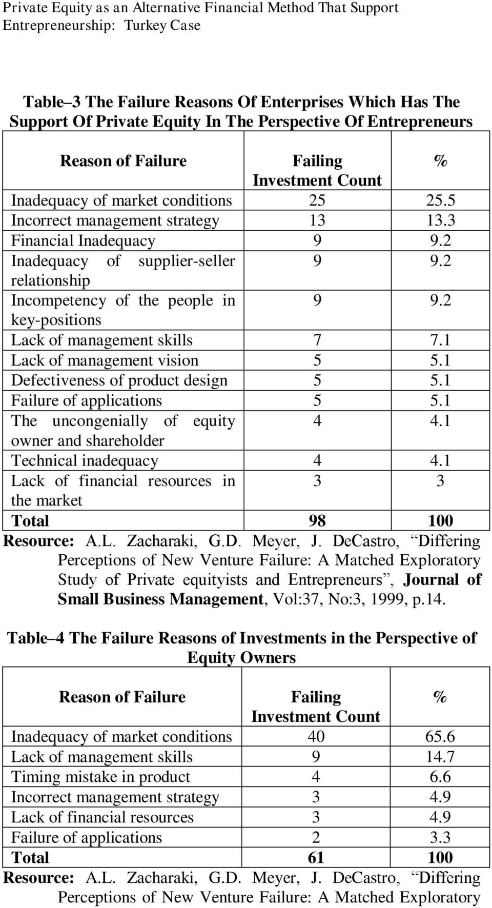 2 relationship Incompetency of the people in 9 9.2 key-positions Lack of management skills 7 7.1 Lack of management vision 5 5.1 Defectiveness of product design 5 5.1 Failure of applications 5 5.