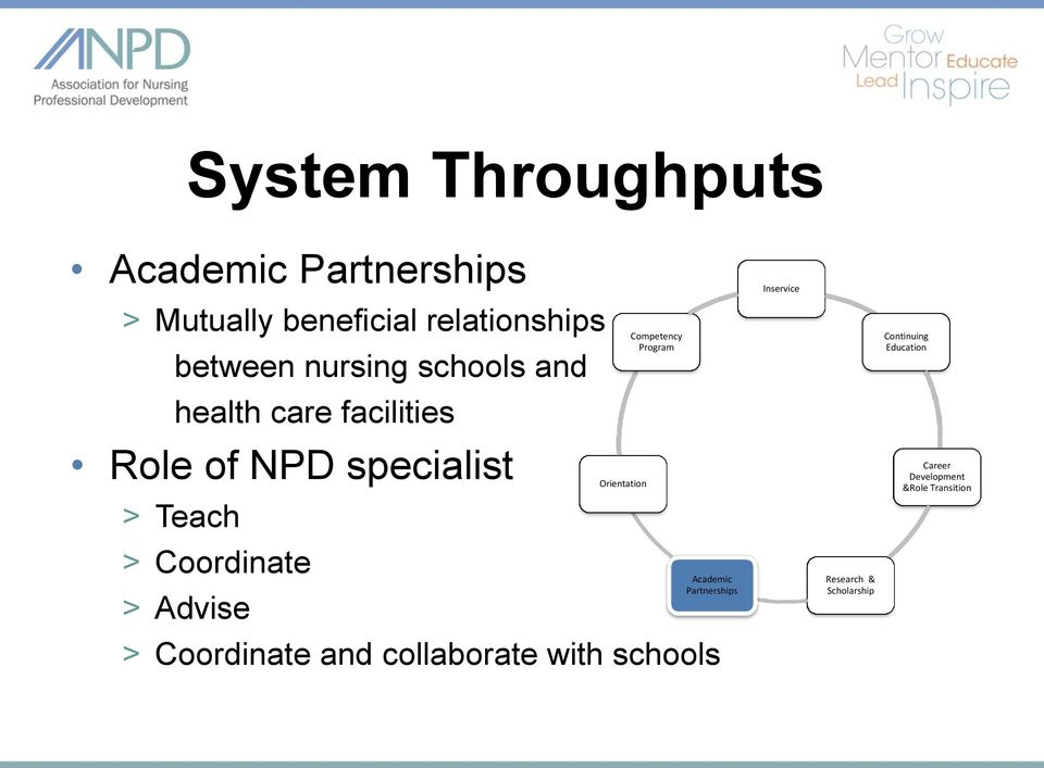 Advise Orientation Competency Program Academic Partnerships > Coordinate and collaborate