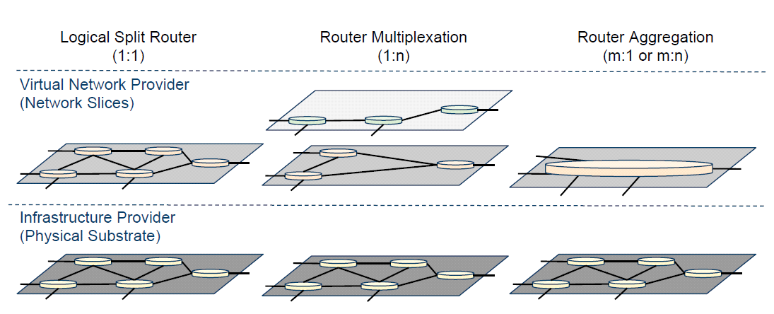Modes of operation From logical routers (akin VRFs) to single node abstractions over