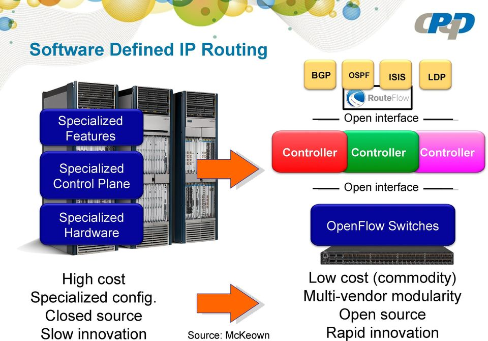 Hardware OpenFlow Switches High cost Specialized config.