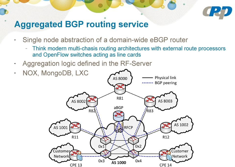 architectures with external route processors and OpenFlow switches