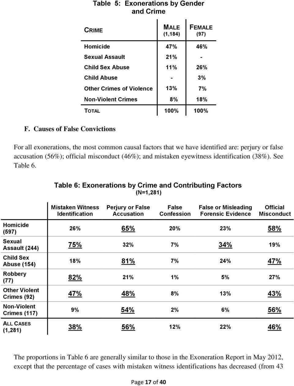 Causes of False Convictions For all exonerations, the most common causal factors that we have identified are: perjury or false accusation (56%); official misconduct (46%); and mistaken eyewitness