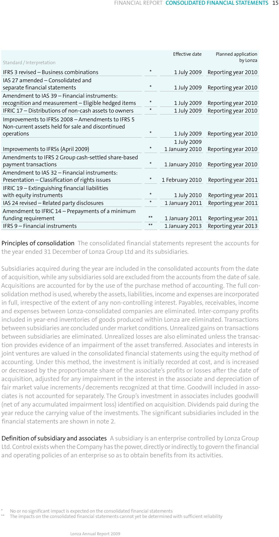 Reporting year 2010 IFRIC 17 Distributions of non-cash assets to owners * 1 July 2009 Reporting year 2010 Improvements to IFRSs 2008 Amendments to IFRS 5 Non-current assets held for sale and