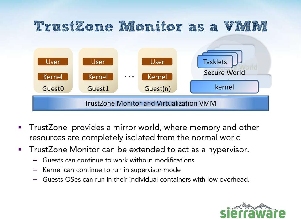Virtualization VMM TrustZone provides a mirror world, where memory and other resources are completely isolated from the normal world