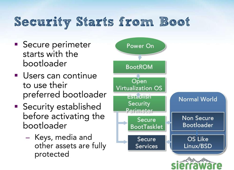 and other assets are fully protected Power On BootROM Open Virtualization OS Establish Security