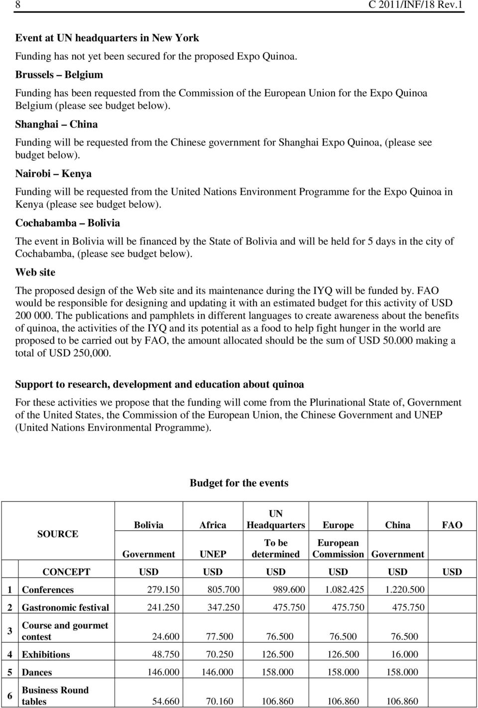 Shanghai China Funding will be requested from the Chinese government for Shanghai Expo Quinoa, (please see budget below).