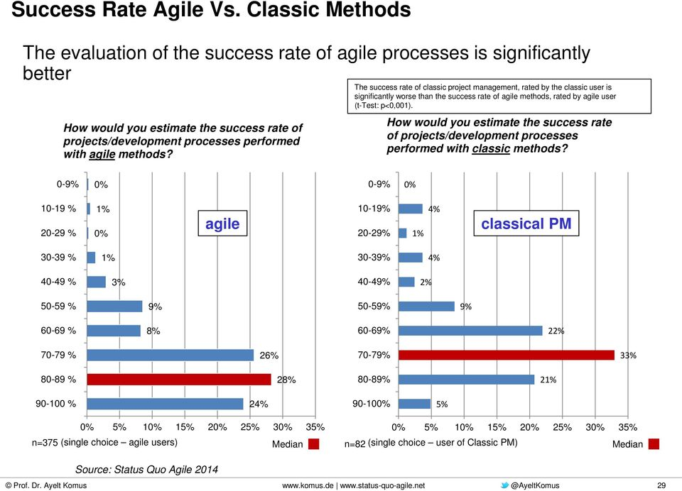 The success rate of classic project management, rated by the classic user is significantly worse than the success rate of agile methods, rated by agile user (t-test: p<0,001).