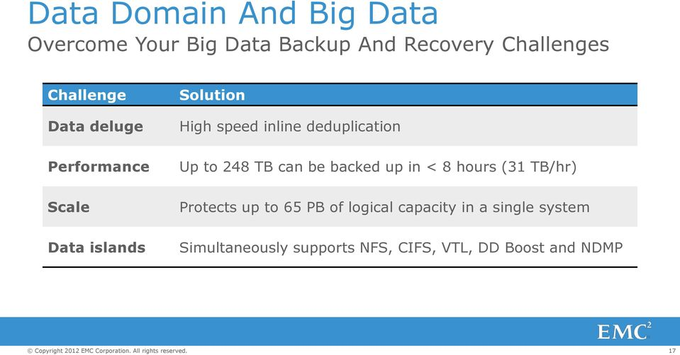 TB can be backed up in < 8 hours (31 TB/hr) Scale Protects up to 65 PB of logical
