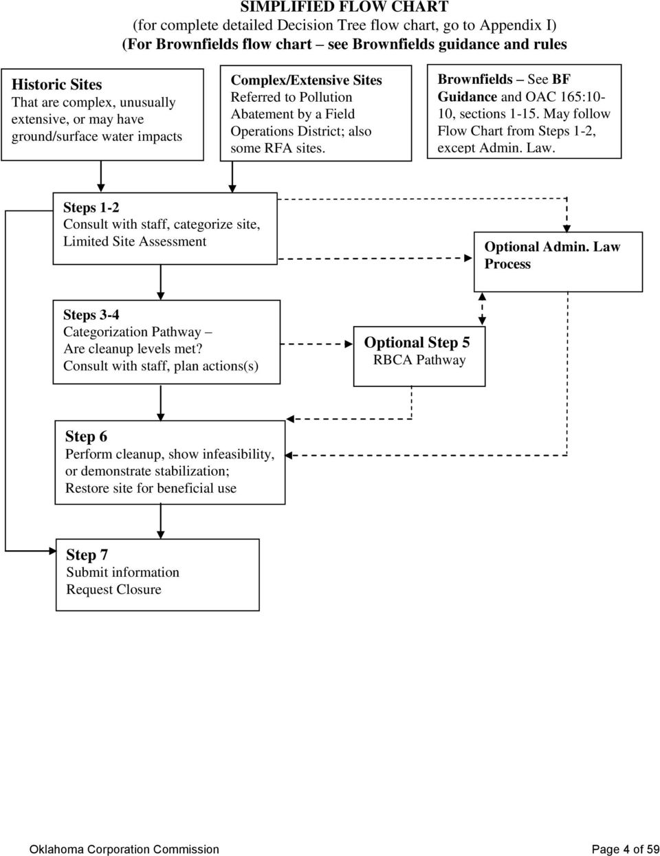 Brownfields See BF Guidance and OAC 165:10-10, sections 1-15. May follow Flow Chart from Steps 1-2, except Admin. Law.