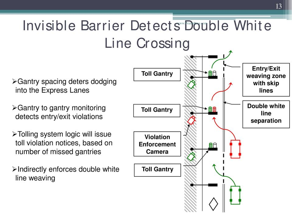 entry/exit violations Tolling system logic will issue toll violation notices, based on number of missed gantries