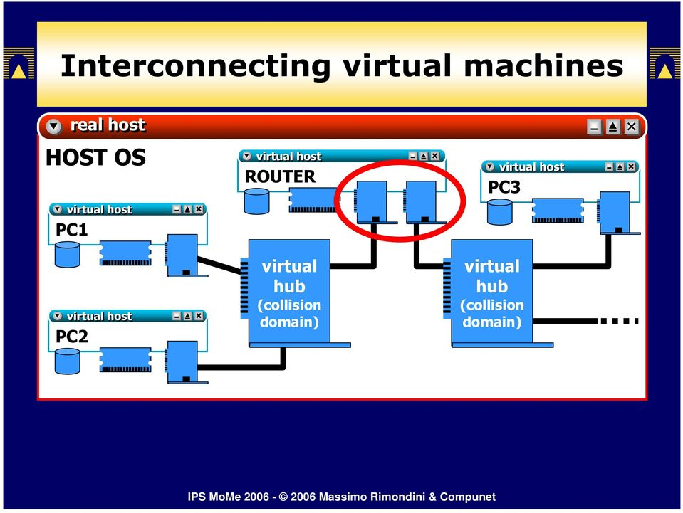 virtual host ROUTER virtual hub (collision