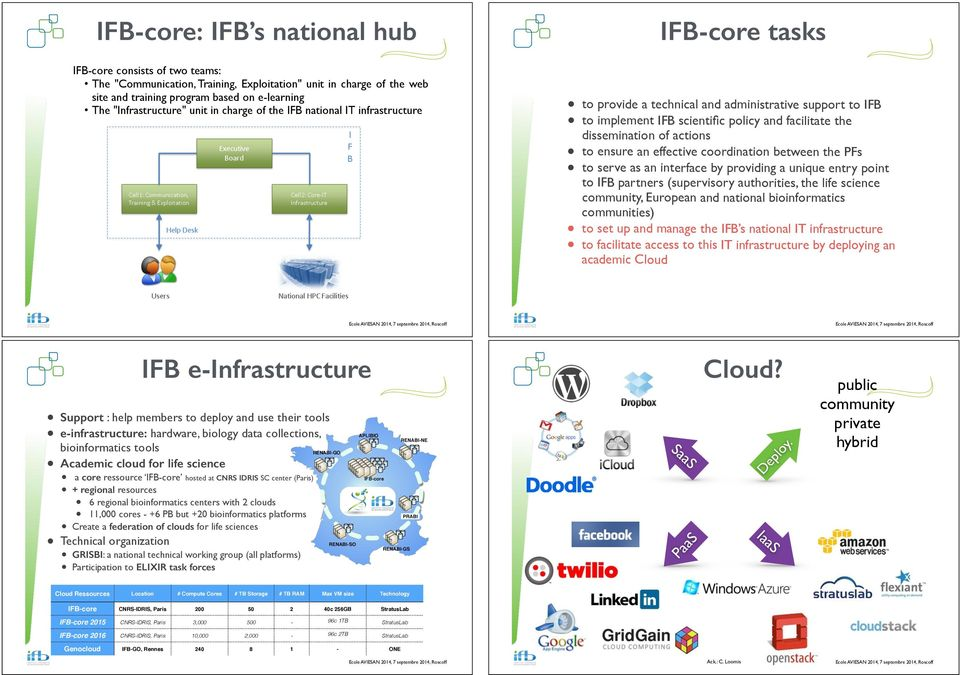 actions to ensure an effective coordination between the PFs to serve as an interface by providing a unique entry point to IFB partners (supervisory authorities, the life science community, European