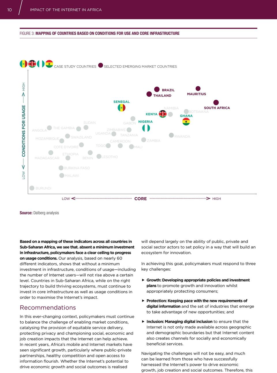 ivoire TOGO mali ethiopia madagascar BENIN LESOTHO burkina faso Malawi burundi LOW CORE HIGH Source: Dalberg analysis Based on a mapping of these indicators across all countries in Sub-Saharan