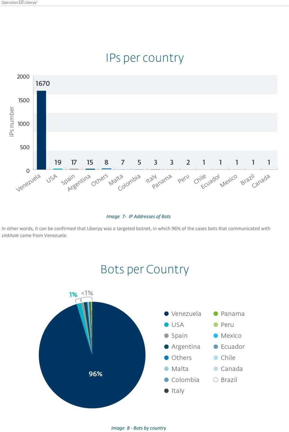 targeted botnet, in which 96% of the cases bots that