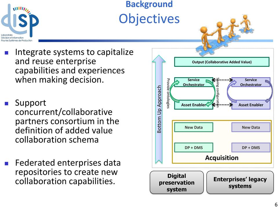 (Collaborative Added Value) Service Orchestrator Asset Enabler New Data Saving configuration Service Orchestrator Asset Enabler New Data DP + DMS