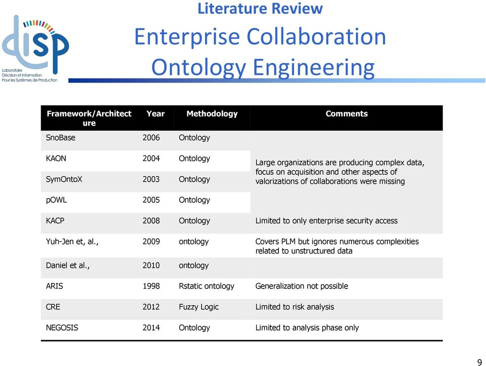 2008 Ontology Limited to only enterprise security access Yuh-Jen et, al.