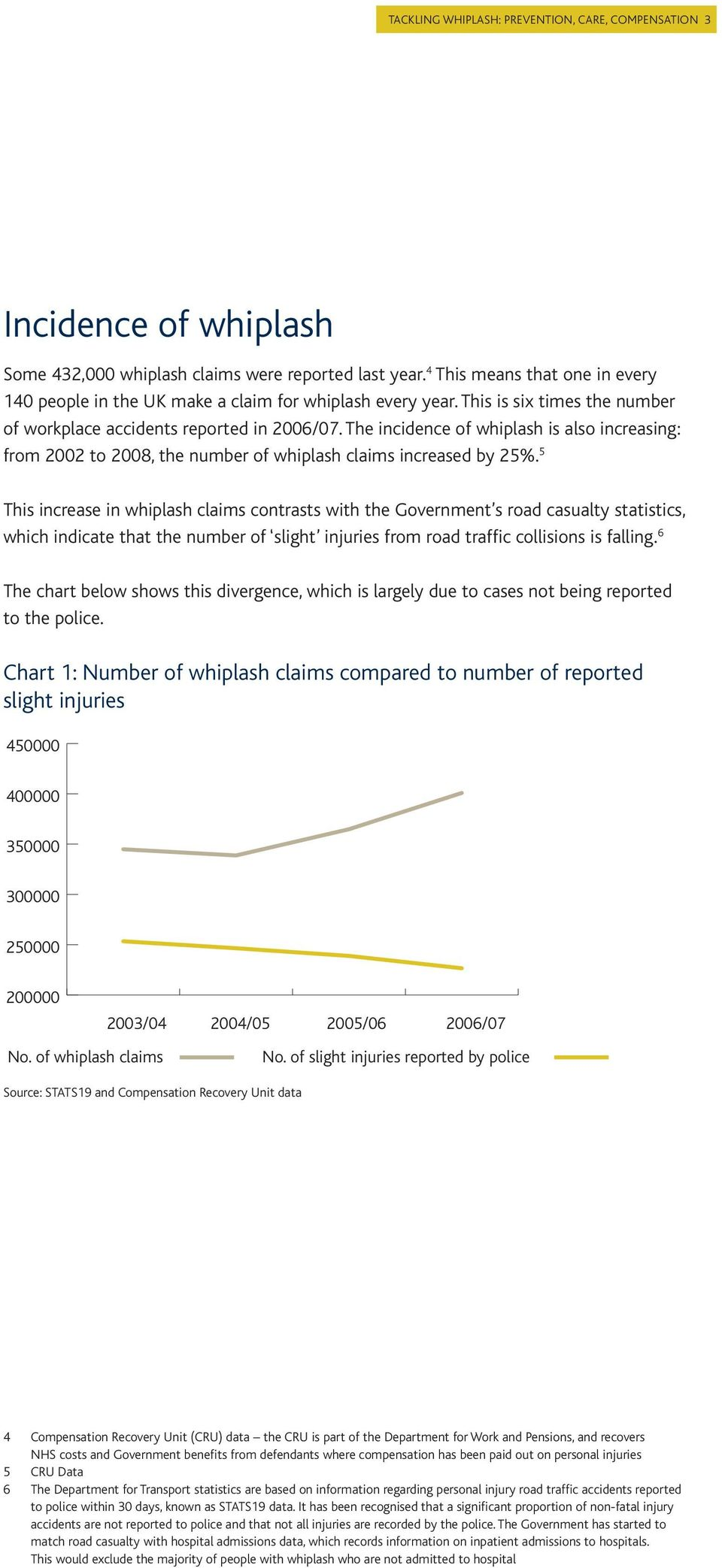 This is six times the number 300000 of workplace accidents reported in 2006/07. The incidence of whiplash is also increasing: from 2002 to 2008, the number of whiplash claims increased by 25%.
