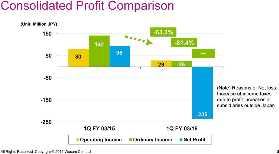 Ordinary Income Net Profit (Note) Reasons of Net loss: Increase of income taxes due