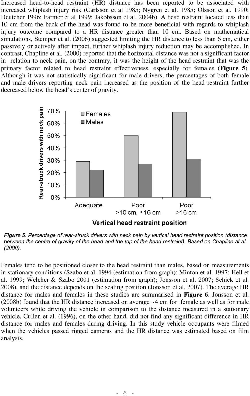 A head restraint located less than 10 cm from the back of the head was found to be more beneficial with regards to whiplash injury outcome compared to a HR distance greater than 10 cm.