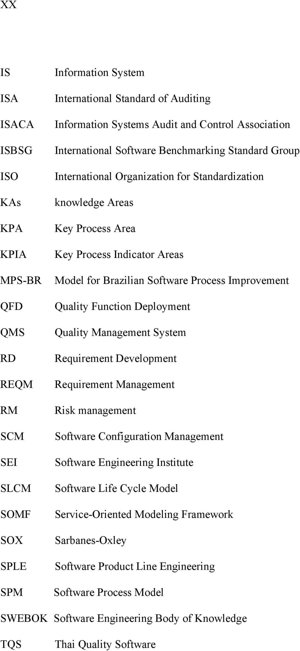 Software Process Improvement Quality Function Deployment Quality Management System Requirement Development Requirement Management Risk management Software Configuration Management Software