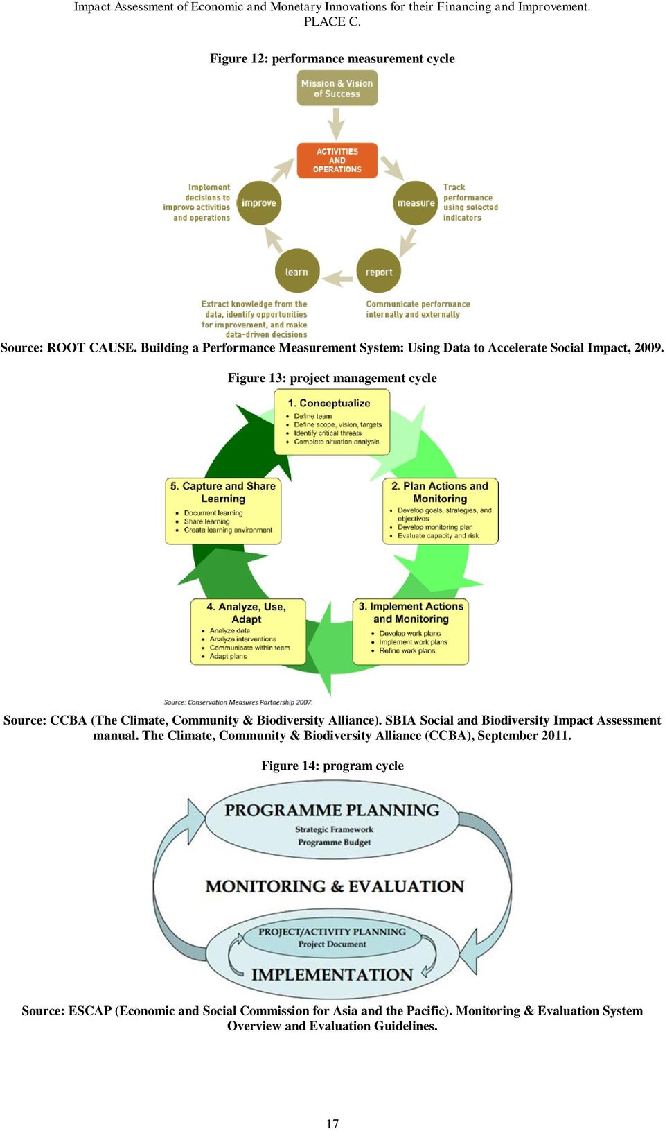 Figure 13: project management cycle Source: CCBA (The Climate, & Biodiversity Alliance). SBIA Social and Biodiversity Impact manual.