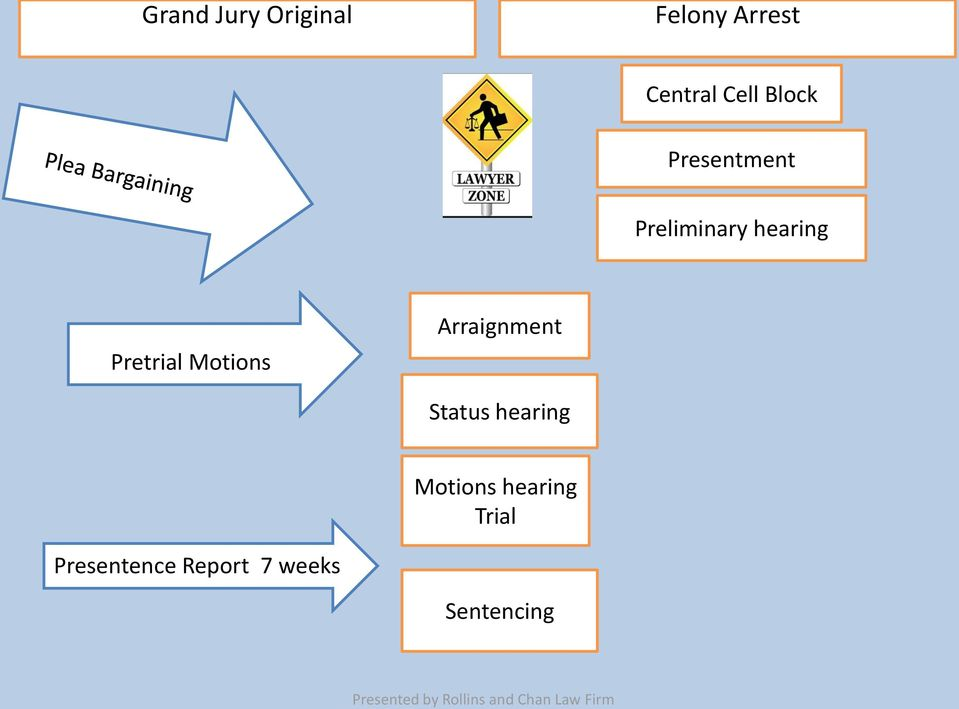 Motions Arraignment Status hearing Motions