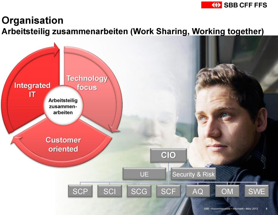 zusammenarbeiten Technology focus Customer oriented CIO UE