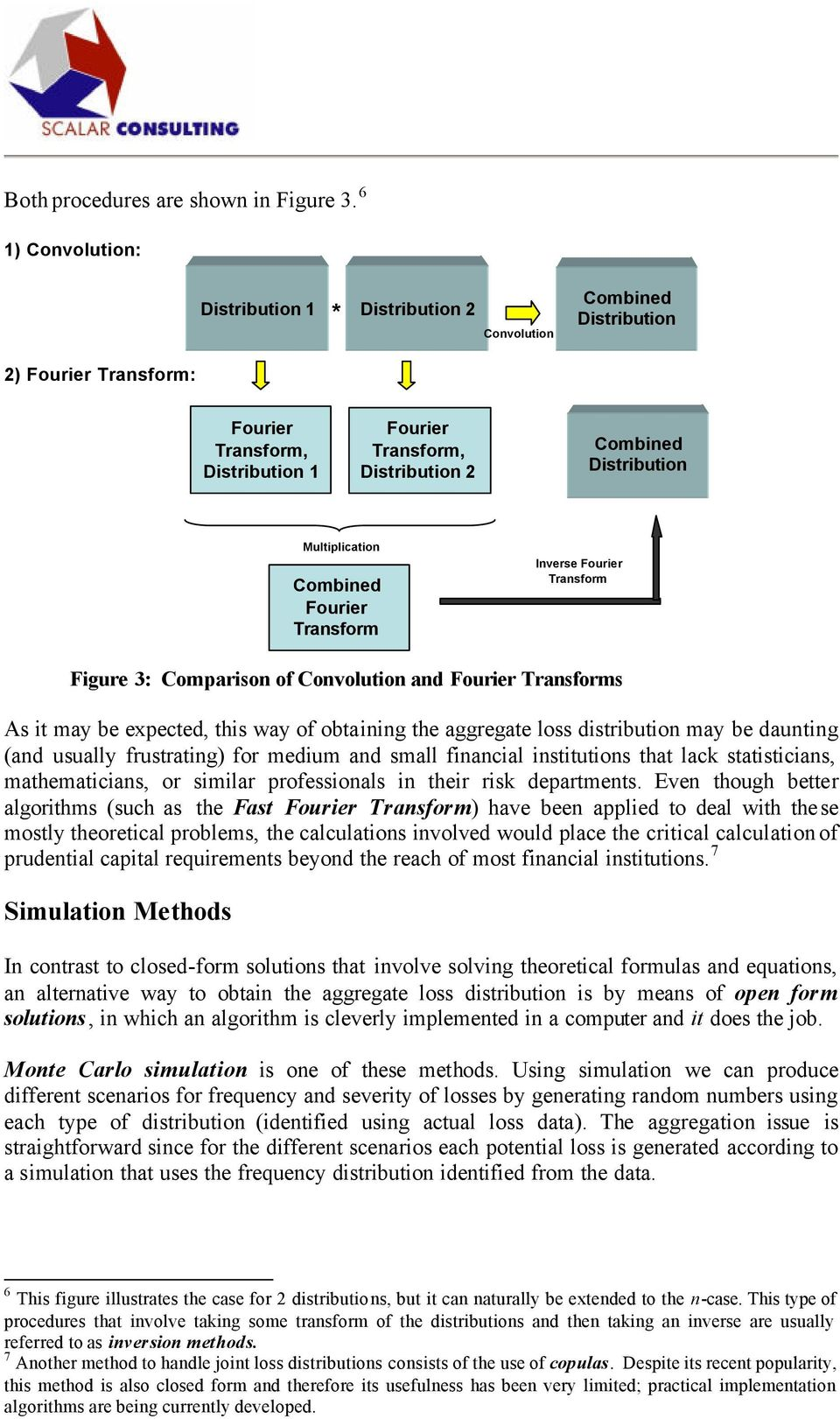 Multiplication Combined Fourier Transform Inverse Fourier Transform Figure 3: Comparison of Convolution and Fourier Transforms As it may be expected, this way of obtaining the aggregate loss