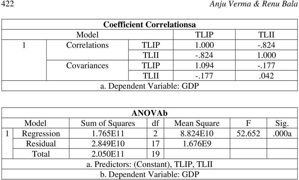 Dependent Variable: GDP ANOVAb Model Sum of Squares df Mean Square F Sig. 1 Regression 1.